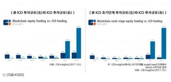 """ICO, 스타트업이라도…""""선택적 허용 필요"""""""