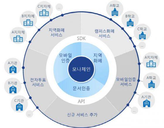 LG CNS, 조폐공사와 계약 맺고 블록체인 지역화폐 서비스 추진한다