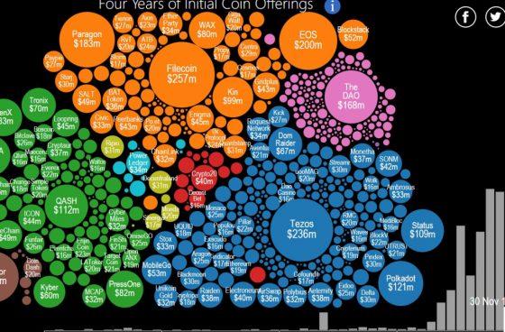 [인포그래픽] ICO 탄생과 역사