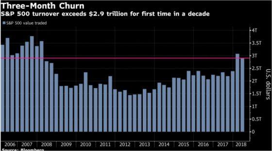 불안감 증폭돼 금융시장 거래량 2008년 이후 최대