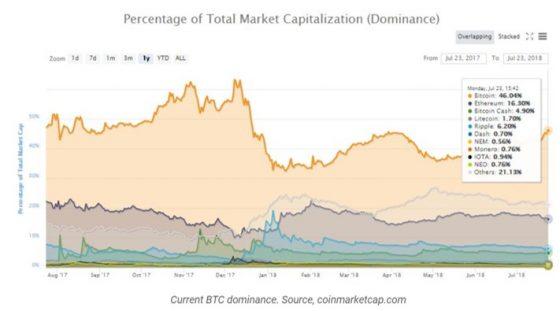 비트코인 시장 점유율 46.5%… 사상 최대