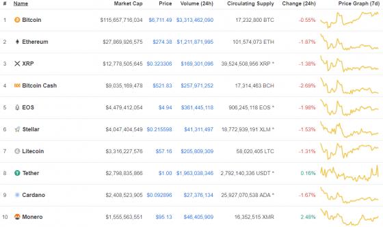 [코인시황] 암호화폐 시장 전반적인 하락, 탑 10 중 초록불은 2개