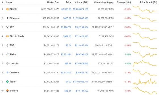 [코인시황] 암호화폐 시장 소폭의 하락, 비트코인 주말동안 가격은 상승해