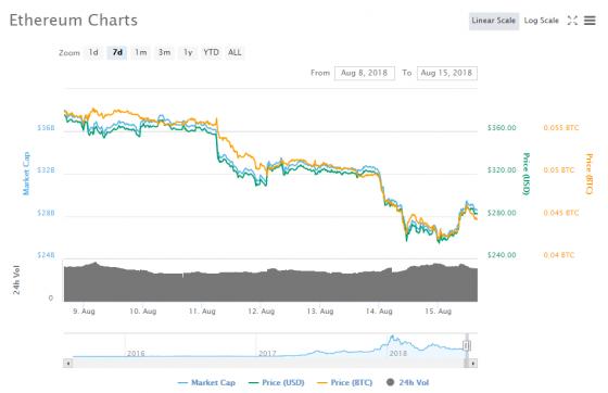 Ethereum 공동 설립자 조셉 루빈, 암호화폐 가격 하락이 성장 방해 요인은 아니다.