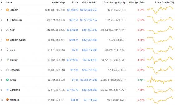 [코인시황] 암호화폐 시장 전반 하락, 주간 차트 기준 하락은 크지 않아