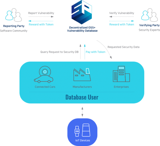 [press] '시큐어 플래닛', 블록체인 기반의 오픈소스 소프트웨어 보안 커뮤니티