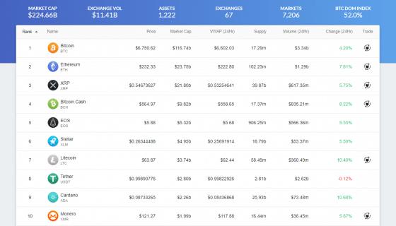 비트코인 6,750달러 돌파… 이더리움도 지속 상승