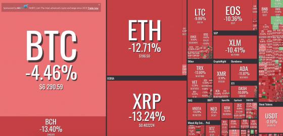 [굿모닝 비트코인] 1012 빨간불 켠 암호화폐 시장, 2거래일 째 하락세 이어가