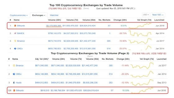 Bithumb manipulating trading volume by15,000 times
