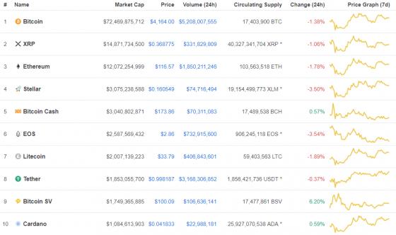 [코인시황] 시장 전반 하락 우세, Top 100 중 74개 가격 하락