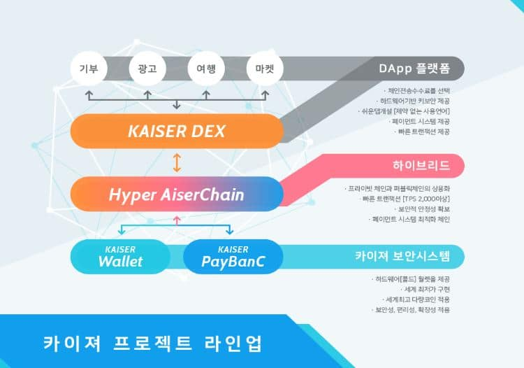 [PRESS] 카이져, 프로젝트 라인업 구축 완료… 보안시스템 기반의 블록체인, DEX 포함