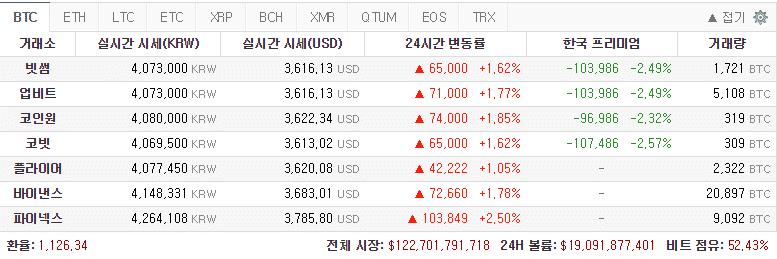 [스팟시황] 상승장 전환? 비트코인 400만원, 이더리움 14만원 선 돌파
