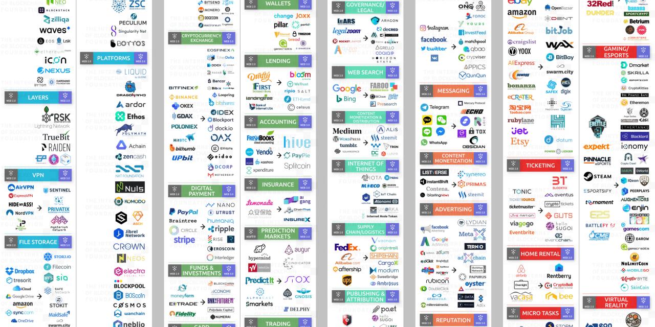 웹 3.0이 몰고올 비즈니스 변화