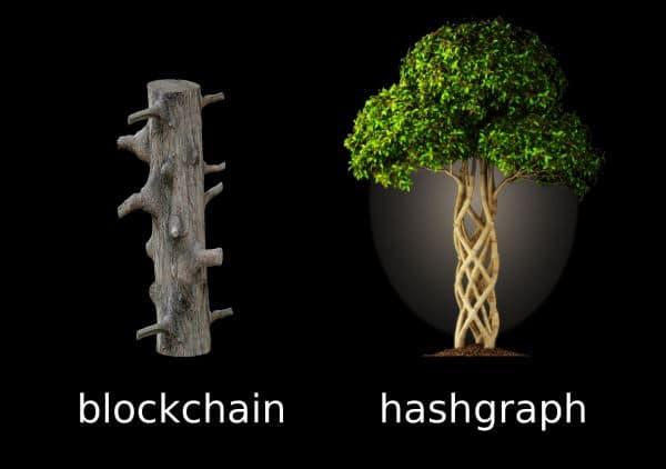 [What is Block]블록체인 한계를 극복한 '해시그래프(Hashgraph)'