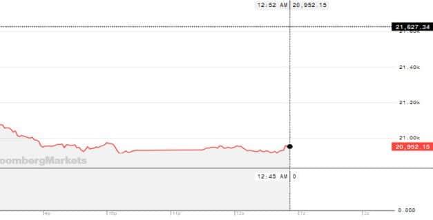 '경기침체 공포 확산'에 亞 증시 급락..닛케이 3% 하락