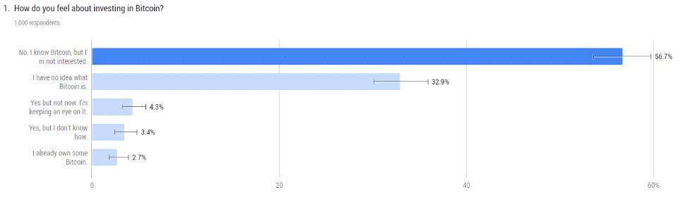 미국 퇴직자 중 3% 비트코인 투자, 33%는 비트코인 전혀 모르는 것으로 나타나.