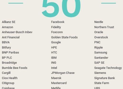 삼성, 포브스 '블록체인 톱50'에 선정