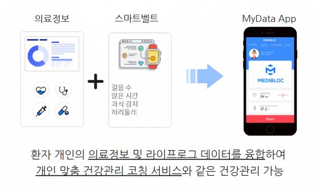 메디블록, 서울대병원-삼성화재와 정부사업 수행한다