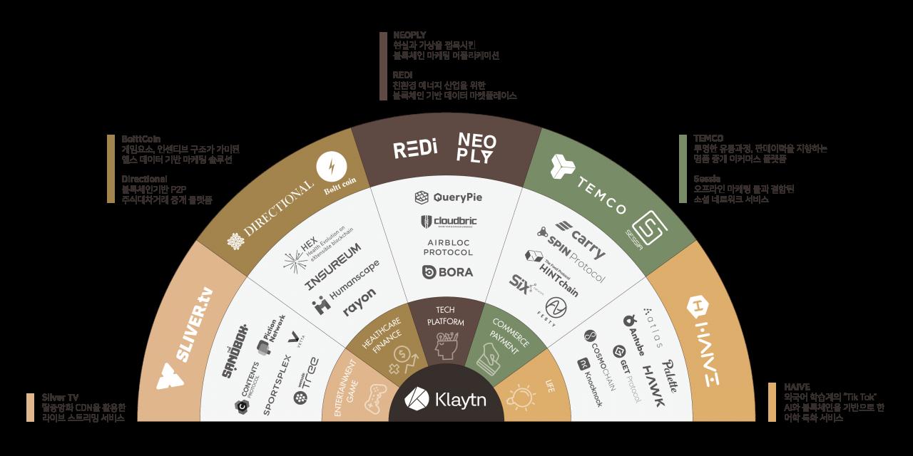 Kakao's Ground X launches blockchain main net Cypress