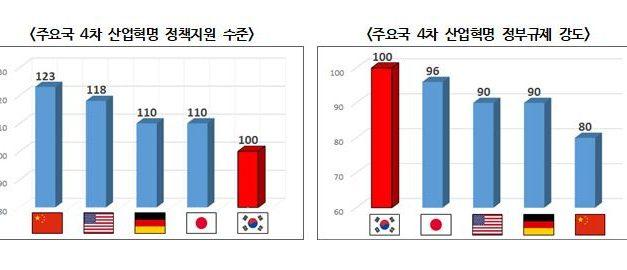 한국, 4차 산업혁명 환경 '최하'… 블록체인은 '꼴찌'