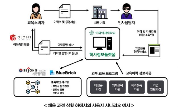 Sejong Telecom to build blockchain-based platform for universities