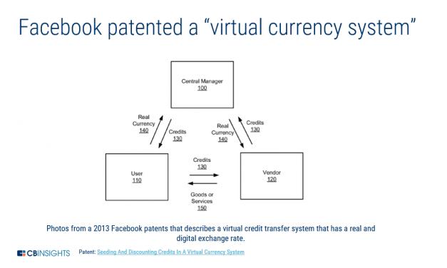 페이스북의 디지털통화 관련 기술 특허