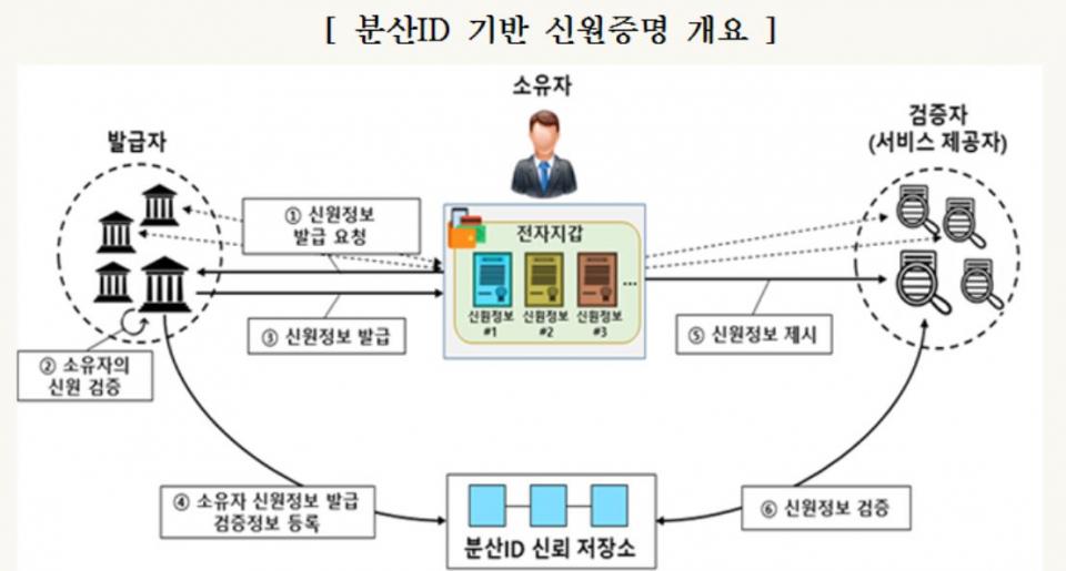 금융보안원, 분산ID 활용 '금융권 DID 금융보안표준' 제정