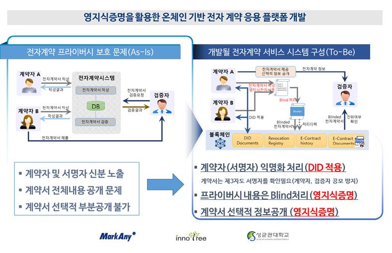 마크애니, '영지식증명' 활용 블록체인 전자계약 개발