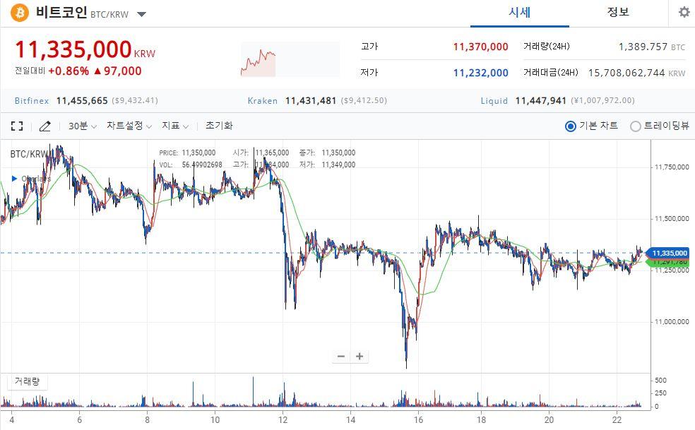 [시황] 비트코인 소폭 상승 1134만 원 거래