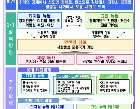 """Korean Government announces """"Korean New Deal"""" policy to build 'intelligent government' through blockchain"""