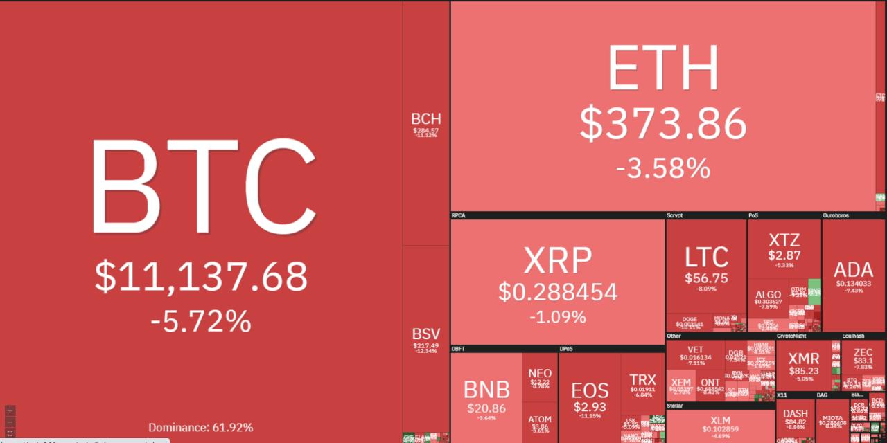 [코인시황] 시장 전반 하락세…비트코인 1만 1101달러