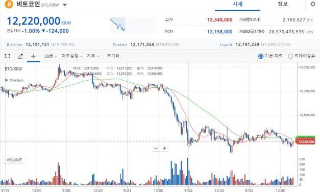 [시황] 비트코인, 1222만원 하락…YAM 리베이스에도 급락