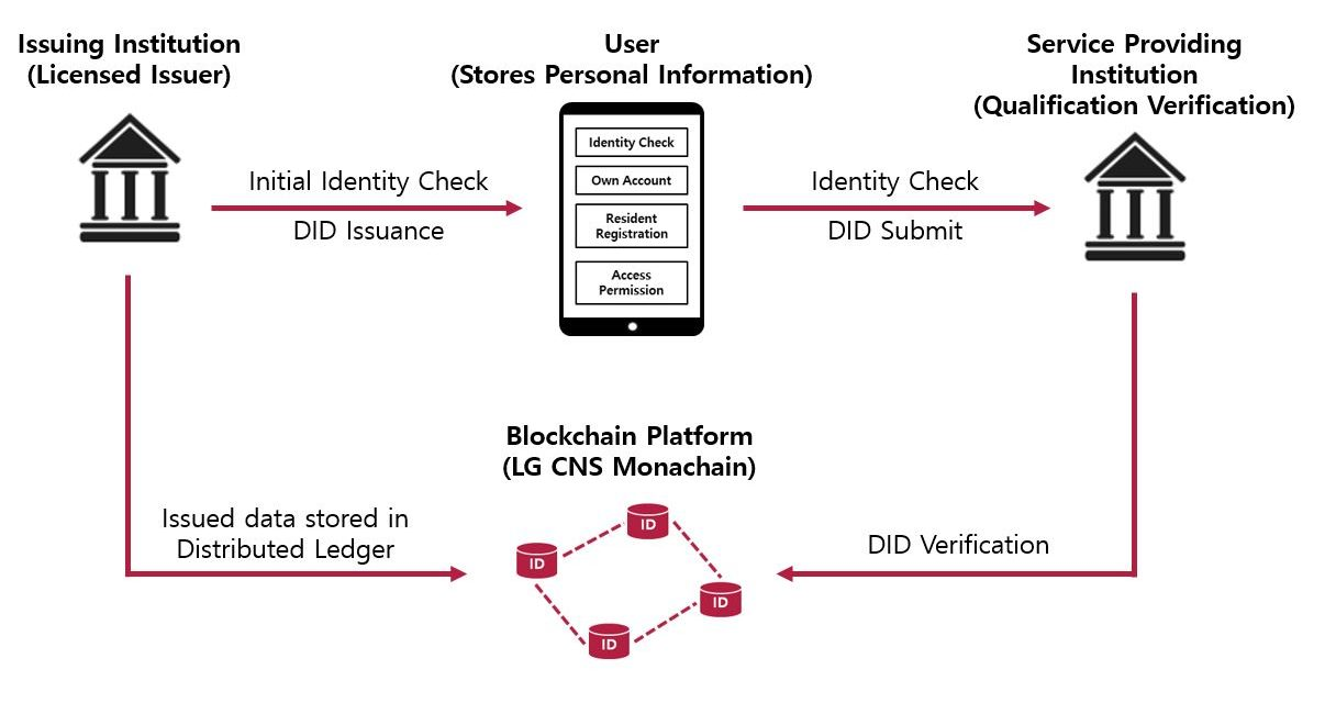 """LG CNS participates in the development of DID-based """"digital identification card"""""""