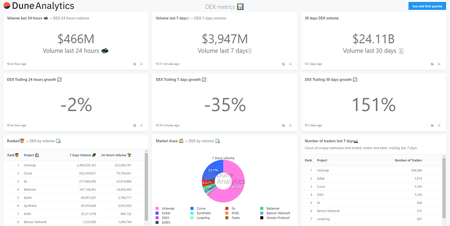해시드, 이더리움 데이터 분석 플랫폼 '듄 애널리틱스' 투자