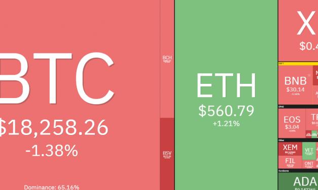 [코인시황] 시장 전반 하락세…비트코인 1만8413달러