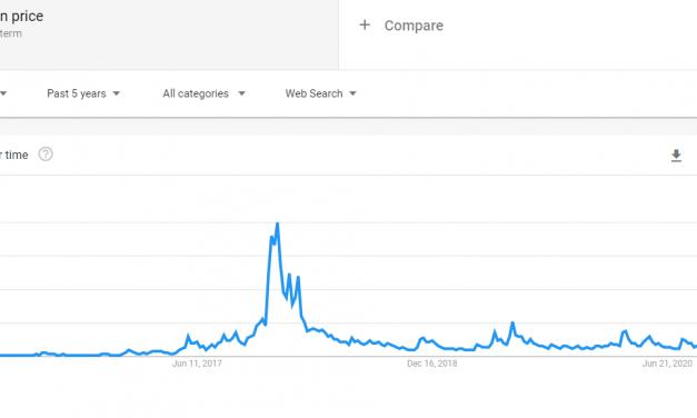 구글 '비트코인 가격' 검색 18개월 최고 … 그러나 2017년 12월 대비 크게 낮은 수준