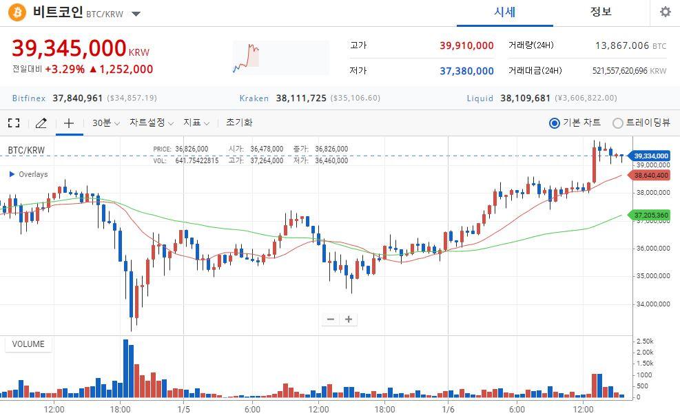 [시황] 비트코인, 4천만원 육박…미 상원투표 결과 촉각