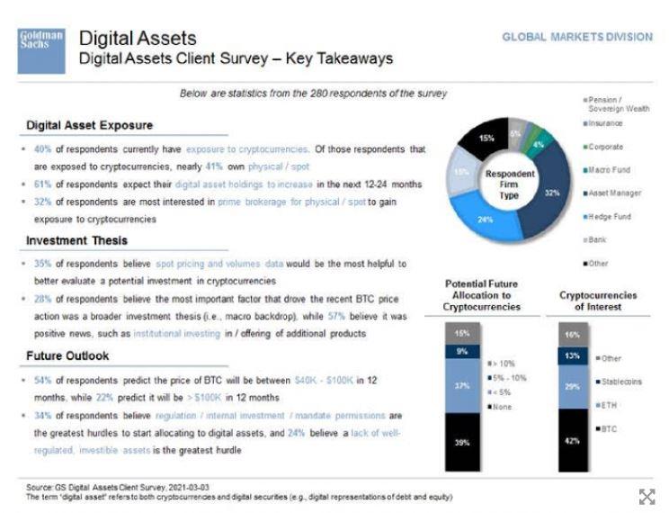 "Goldman 설문 조사 ""기관의 22 %가 비트 코인으로 10 만 달러를 넘습니다."""