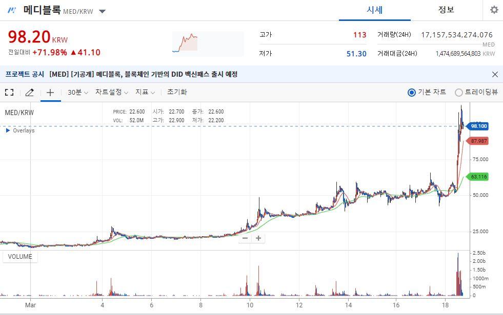 메디 블록, 백신 패스 출시 … 경쾌 72 % ↑