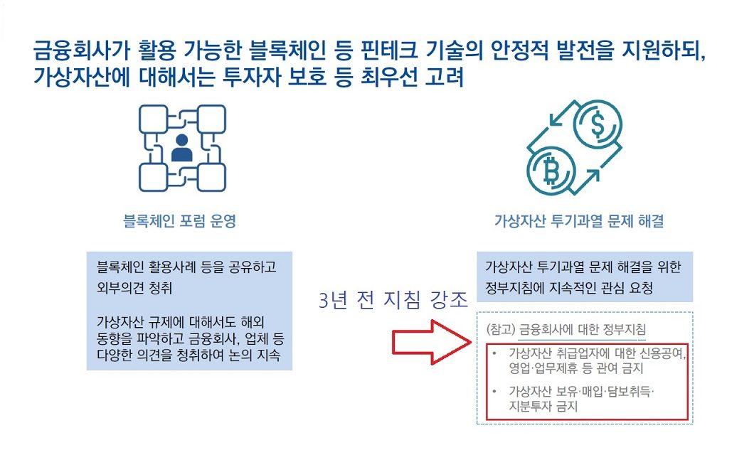 """금감원, 가상자산 3년전 지침 고수.. """"제휴 및 지분투자 금지"""""""