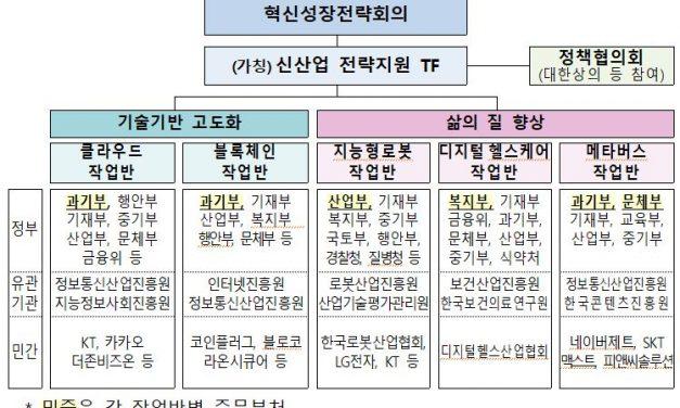 """정부, 블록체인·메타버스 먹거리 발굴…""""신산업 전략지원 TF"""" 구성"""