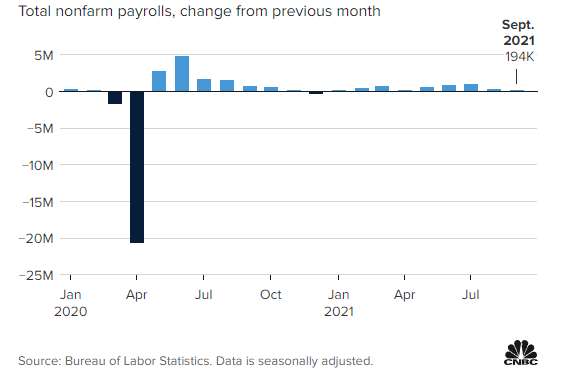미 9월 고용 성장세 예상 대폭 미달 … 임금 상승세 지속