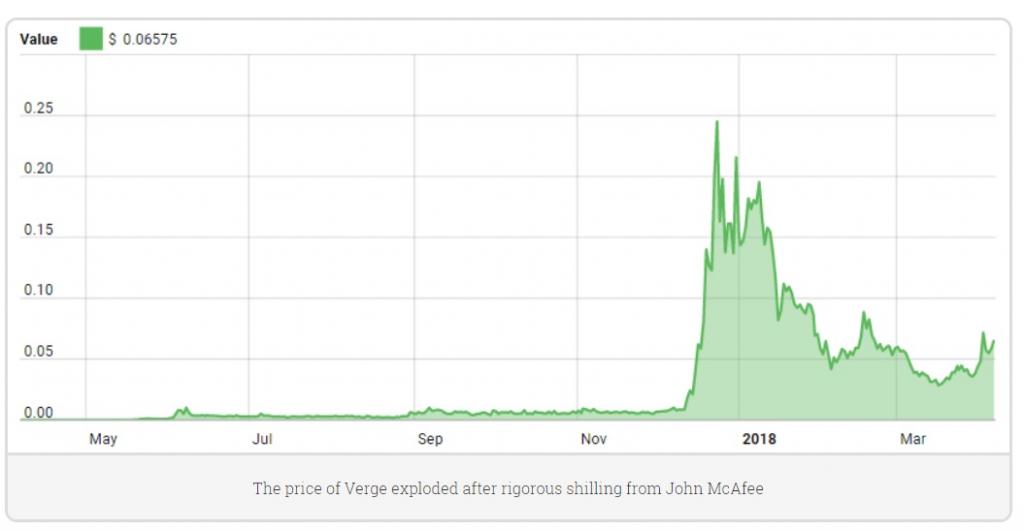 버지코인 차트 | 출처: cryptoslate.com