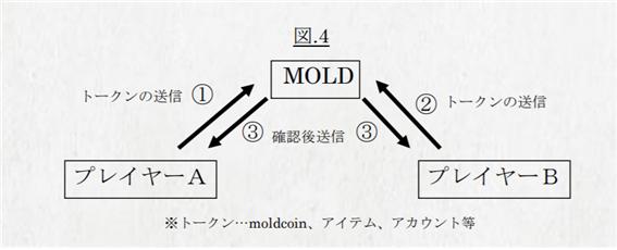 ▲ 몰드 플랫폼의 구조 (C) 몰드 백서 사이트