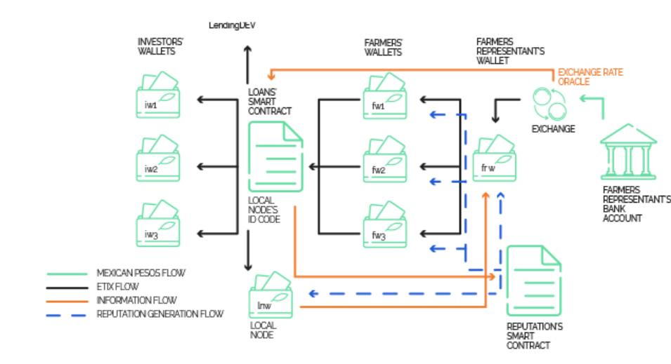 ▲ 에씩허브의 시스템 구조 (C) 에씩허브 홈페이지