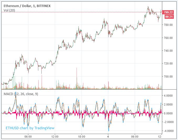 자료: ETH Price Chart